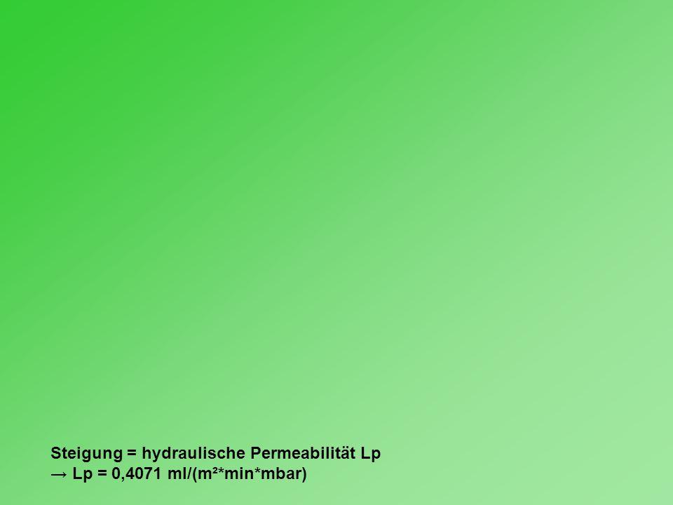 Steigung = hydraulische Permeabilität Lp → Lp = 0,4071 ml/(m²*min*mbar)