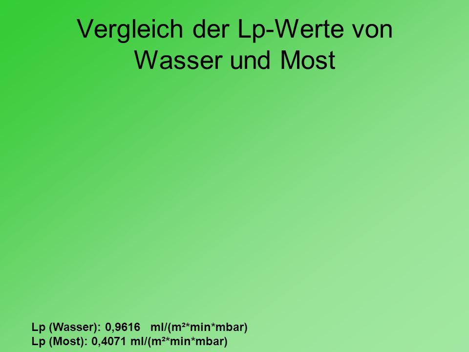 Vergleich der Lp-Werte von Wasser und Most Lp (Wasser): 0,9616 ml/(m²*min*mbar) Lp (Most): 0,4071 ml/(m²*min*mbar)