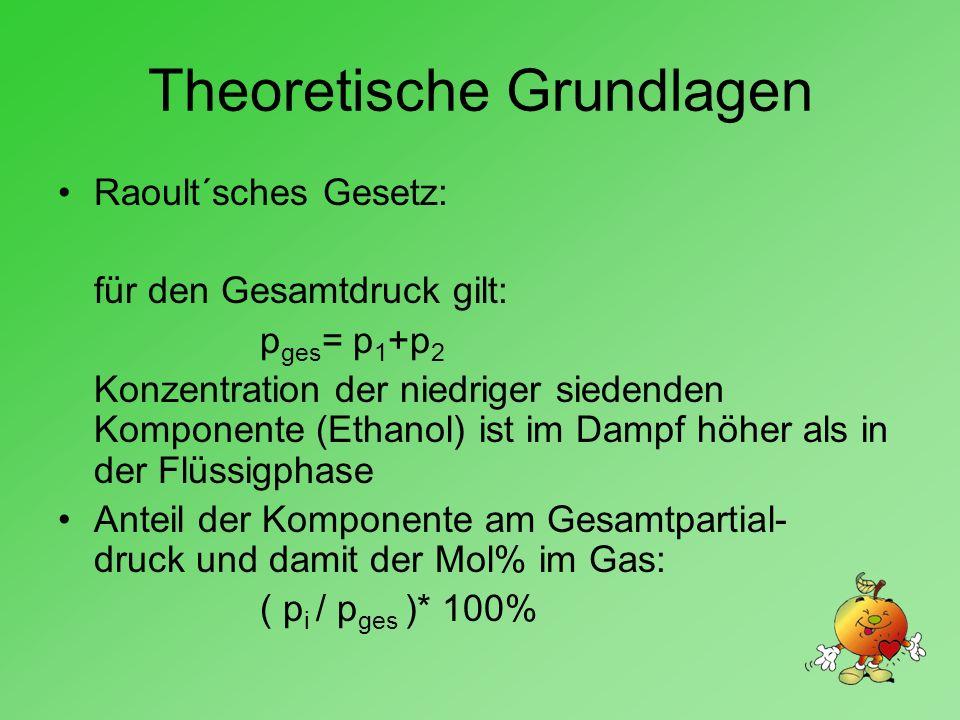 Theoretische Grundlagen Raoult´sches Gesetz: für den Gesamtdruck gilt: p ges = p 1 +p 2 Konzentration der niedriger siedenden Komponente (Ethanol) ist im Dampf höher als in der Flüssigphase Anteil der Komponente am Gesamtpartial- druck und damit der Mol% im Gas: ( p i / p ges )* 100%