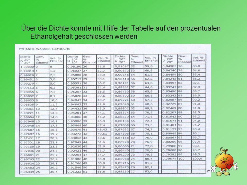 Über die Dichte konnte mit Hilfe der Tabelle auf den prozentualen Ethanolgehalt geschlossen werden