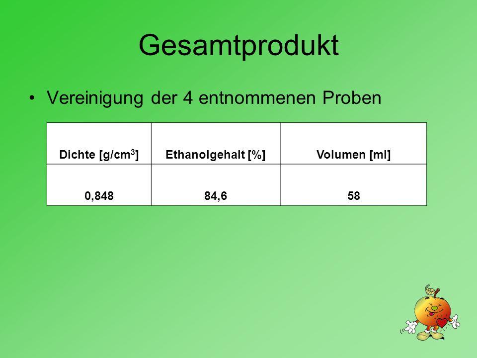 Gesamtprodukt Vereinigung der 4 entnommenen Proben Dichte [g/cm 3 ]Ethanolgehalt [%]Volumen [ml] 0,84884,658