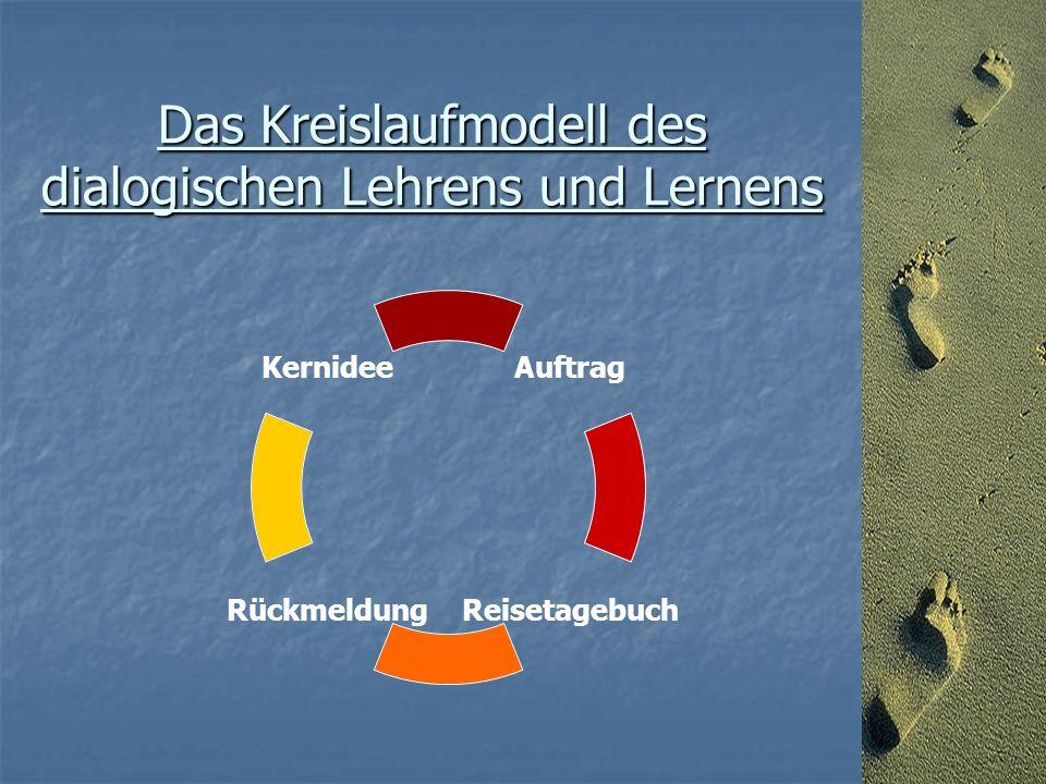 Das Kreislaufmodell des dialogischen Lehrens und Lernens Kernidee RückmeldungReisetagebuch Auftrag