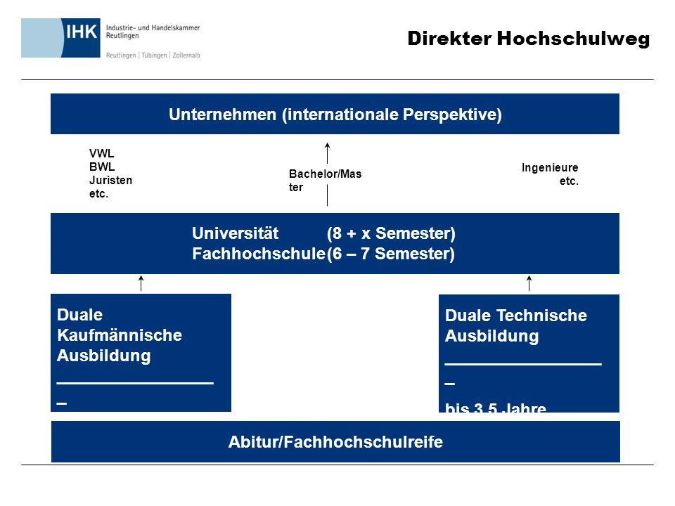 Direkter Hochschulweg Unternehmen (internationale Perspektive) Universität(8 + x Semester) Fachhochschule(6 – 7 Semester) Duale Kaufmännische Ausbildung _________________ _ bis 3 Jahre Duale Technische Ausbildung _________________ _ bis 3,5 Jahre VWL BWL Juristen etc.
