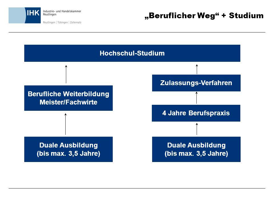 """""""Beruflicher Weg + Studium Hochschul-Studium Berufliche Weiterbildung Meister/Fachwirte Duale Ausbildung (bis max."""