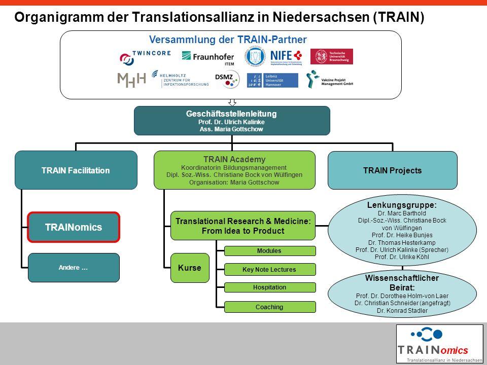 Organigramm der Translationsallianz in Niedersachsen (TRAIN) Versammlung der TRAIN-Partner Geschäftsstellenleitung Prof.