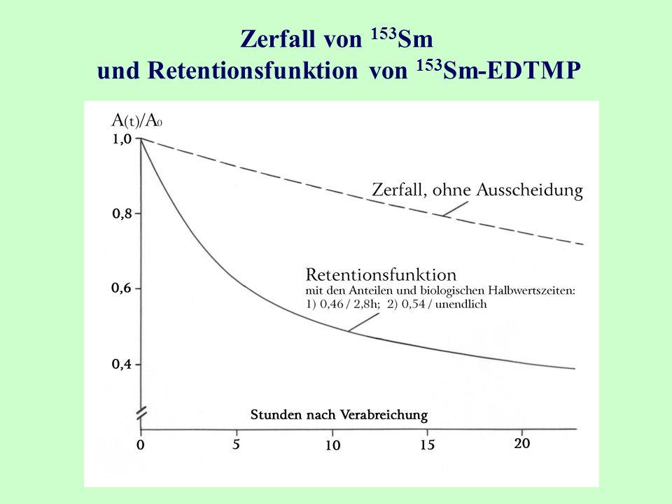 Zerfall von 153 Sm und Retentionsfunktion von 153 Sm-EDTMP