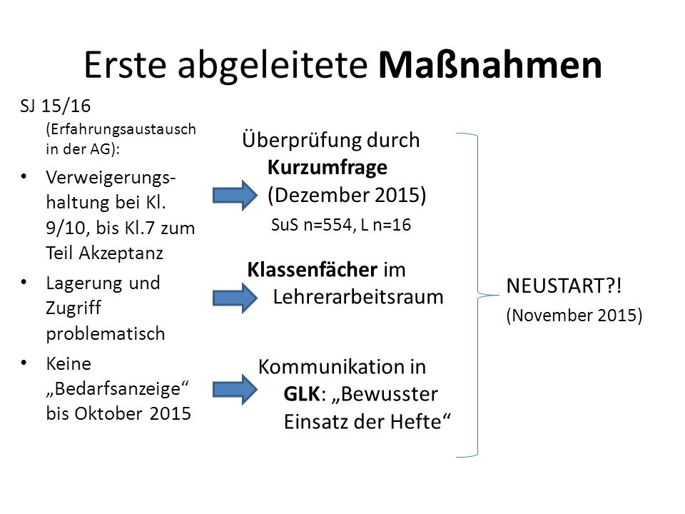 Erste abgeleitete Maßnahmen SJ 15/16 (Erfahrungsaustausch in der AG): Verweigerungs- haltung bei Kl.