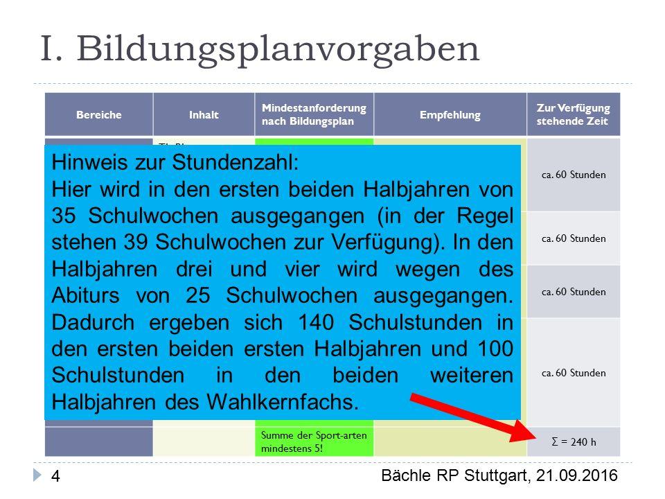 Bächle RP Stuttgart, 21.09.2016 4 BereicheInhalt Mindestanforderung nach Bildungsplan Empfehlung Zur Verfügung stehende Zeit Sportbereich 1: Fachkenntnisse (Theorie) TL, BL (und Themen aus psychol./soziol./gese ll-schaftspol.
