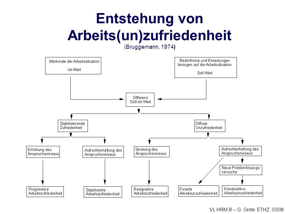VL HRM B – G. Grote ETHZ, SS06 Entstehung von Arbeits(un)zufriedenheit (Bruggemann, 1974)