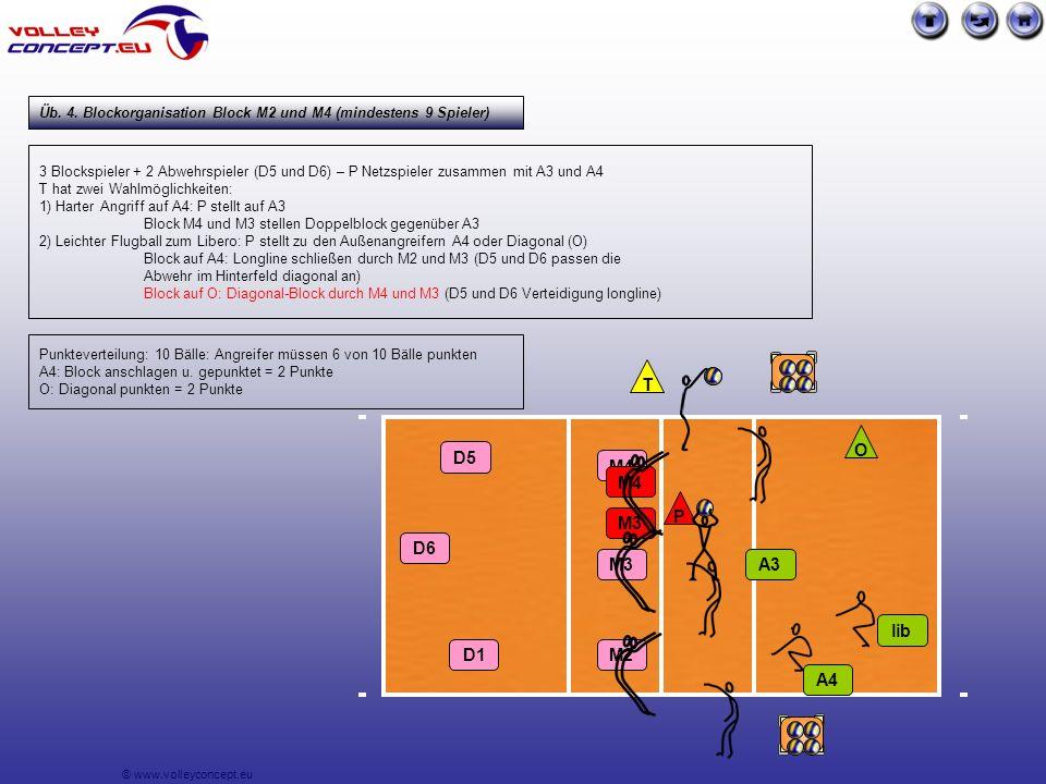 © www.volleyconcept.eu 3 Blockspieler + 2 Abwehrspieler (D5 und D6) – P Netzspieler zusammen mit A3 und A4 T hat zwei Wahlmöglichkeiten: 1) Harter Angriff auf A4: P stellt auf A3 Block M4 und M3 stellen Doppelblock gegenüber A3 2) Leichter Flugball zum Libero: P stellt zu den Außenangreifern A4 oder Diagonal (O) Block auf A4: Longline schließen durch M2 und M3 (D5 und D6 passen die Abwehr im Hinterfeld diagonal an) Block auf O: Diagonal-Block durch M4 und M3 (D5 und D6 Verteidigung longline) A3 lib P T A4 M4 M3 M2 D5 D6 O Punkteverteilung: 10 Bälle: Angreifer müssen 6 von 10 Bälle punkten A4: Block anschlagen u.