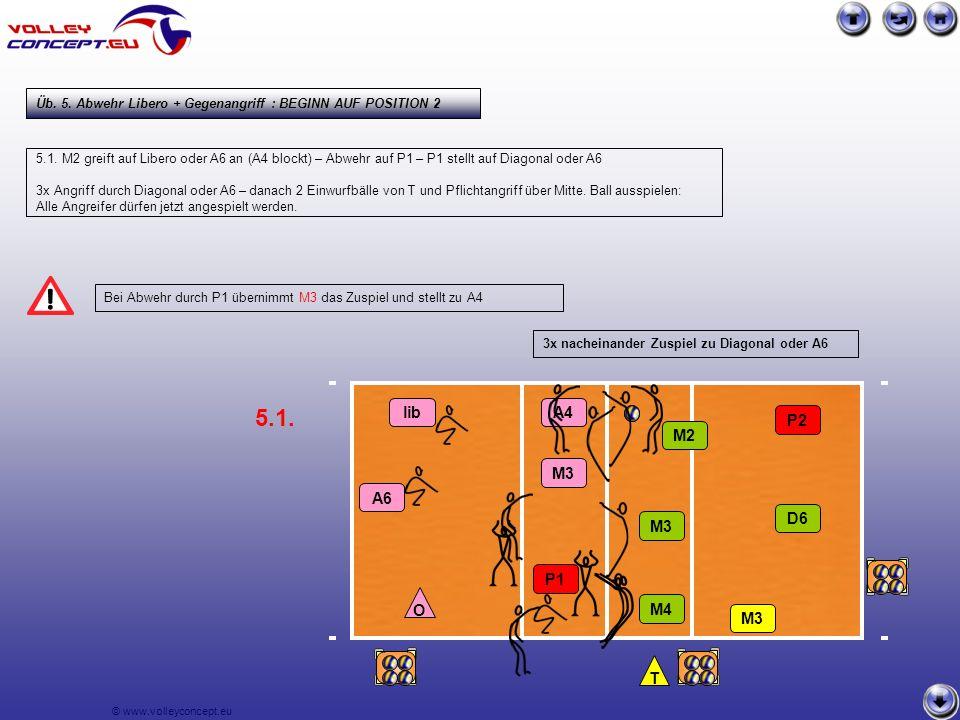 © www.volleyconcept.eu Bei Abwehr durch P1 übernimmt M3 das Zuspiel und stellt zu A4 5.1.