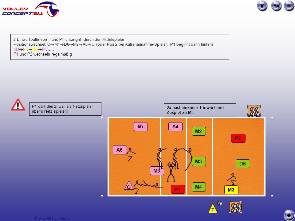 © www.volleyconcept.eu M3 P1 2x nacheinander Einwurf und Zuspiel zu M3 2 Einwurfbälle von T und Pflichtangriff durch den Mittelspieler Positionswechsel: O  M4  D6  M2  A6  O (oder Pos 2 bei Außenannahme-Spieler: P1 beginnt dann hinten) M3  M3  M3  M3…..