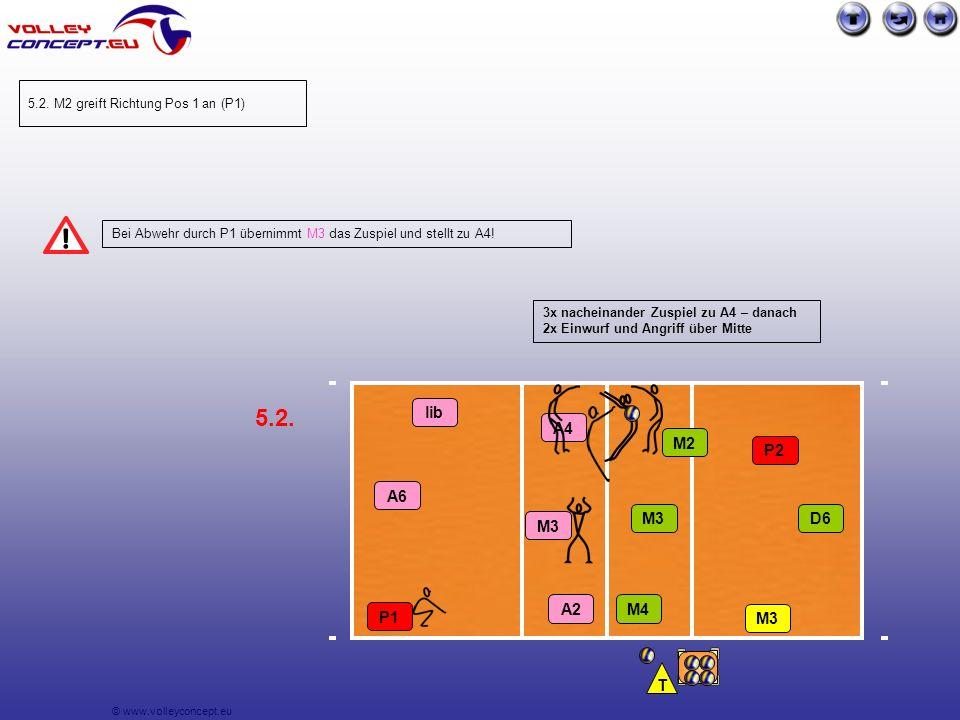 © www.volleyconcept.eu Bei Abwehr durch P1 übernimmt M3 das Zuspiel und stellt zu A4.