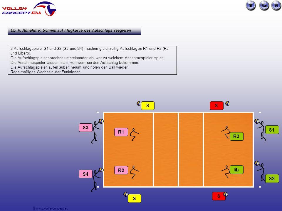 © www.volleyconcept.eu 2 Aufschlagspieler S1 und S2 (S3 und S4) machen gleichzeitig Aufschlag zu R1 und R2 (R3 und Libero).