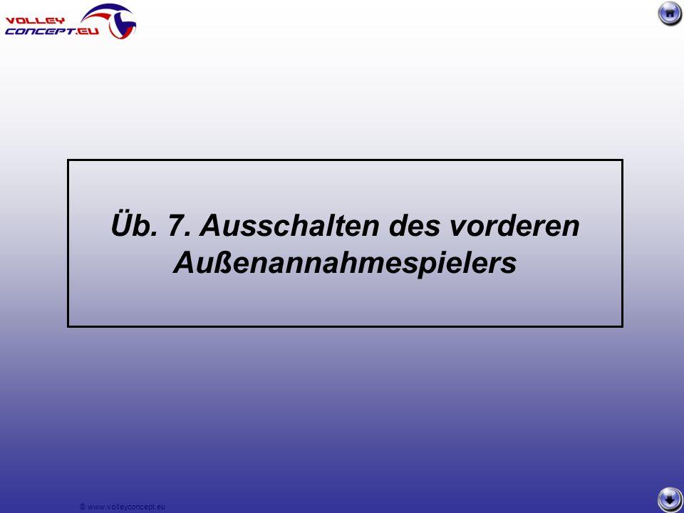 © www.volleyconcept.eu Üb. 7. Ausschalten des vorderen Außenannahmespielers