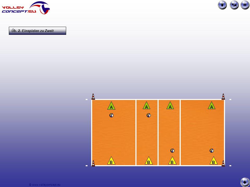 © www.volleyconcept.eu AAA A BBBB Üb. 2. Einspielen zu Zweit