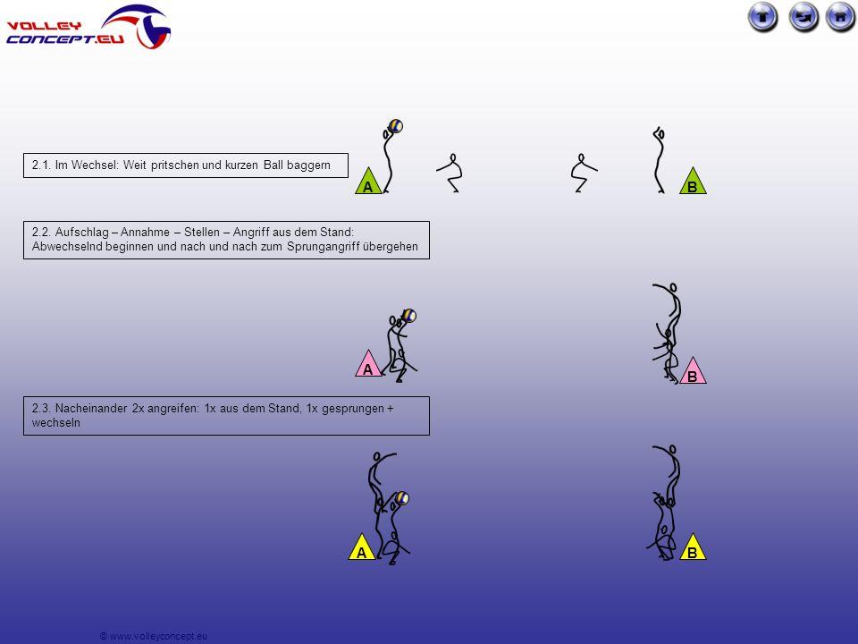 © www.volleyconcept.eu 2.1. Im Wechsel: Weit pritschen und kurzen Ball baggern 2.2.