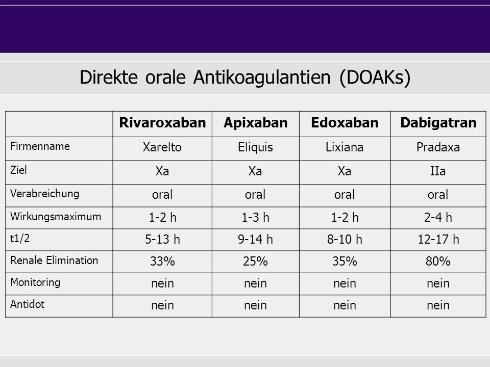 Direkte orale Antikoagulantien (DOAKs) RivaroxabanApixabanEdoxabanDabigatran Firmenname XareltoEliquisLixianaPradaxa Ziel Xa IIa Verabreichung oral Wirkungsmaximum 1-2 h1-3 h1-2 h2-4 h t1/2 5-13 h9-14 h8-10 h12-17 h Renale Elimination 33%25%35%80% Monitoring nein Antidot nein