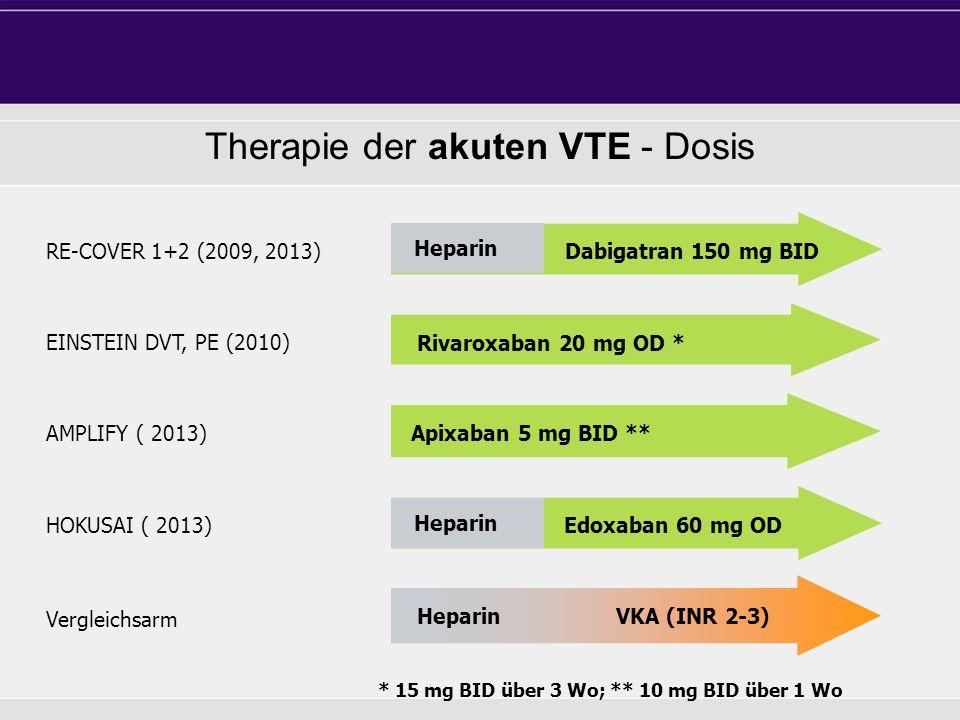 Enoxaparin Heparin Dabigatran 150 mg BID Apixaban 5 mg BID ** Rivaroxaban 20 mg OD * AMPLIFY ( 2013) HOKUSAI ( 2013) Enoxaparin Heparin Edoxaban 60 mg OD EINSTEIN DVT, PE (2010) Heparin VKA (INR 2-3) Vergleichsarm Therapie der akuten VTE - Dosis * 15 mg BID über 3 Wo; ** 10 mg BID über 1 Wo RE-COVER 1+2 (2009, 2013)