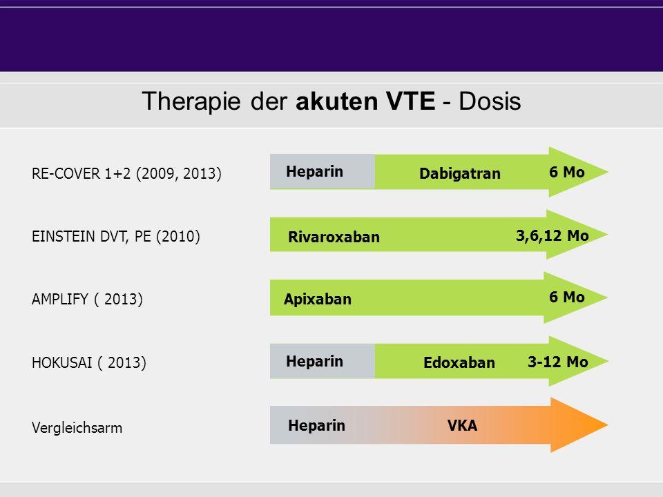 Enoxaparin Heparin Dabigatran Apixaban Rivaroxaban AMPLIFY ( 2013) HOKUSAI ( 2013) Enoxaparin Heparin Edoxaban EINSTEIN DVT, PE (2010) Heparin VKA Vergleichsarm Therapie der akuten VTE - Dosis 6 Mo 3,6,12 Mo 6 Mo 3-12 Mo RE-COVER 1+2 (2009, 2013)