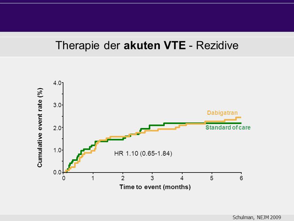 4.0 2.0 1.0 0.0 3.0 Standard of care Dabigatran 0123456 Time to event (months) Cumulative event rate (%) HR 1.10 (0.65-1.84) Therapie der akuten VTE - Rezidive Schulman, NEJM 2009