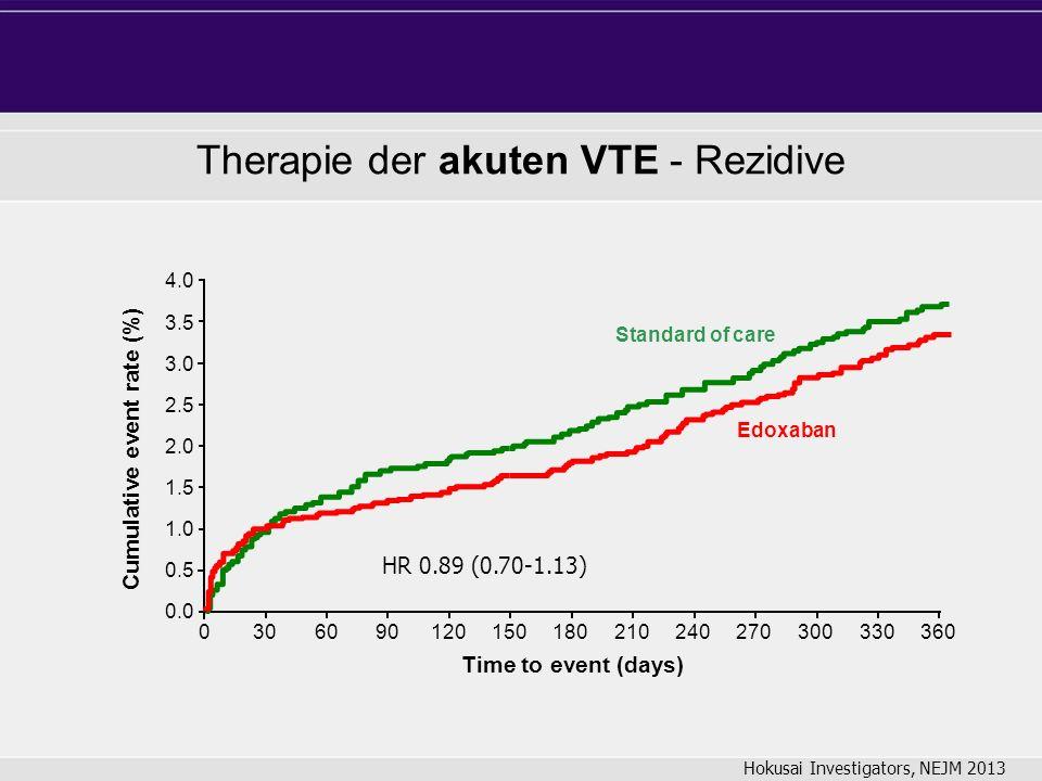0.5 4.0 2.5 2.0 1.5 1.0 0.0 3.0 3.5 Edoxaban Standard of care 0306090120150180210240270300330360 Time to event (days) Cumulative event rate (%) HR 0.89 (0.70-1.13) Therapie der akuten VTE - Rezidive Hokusai Investigators, NEJM 2013