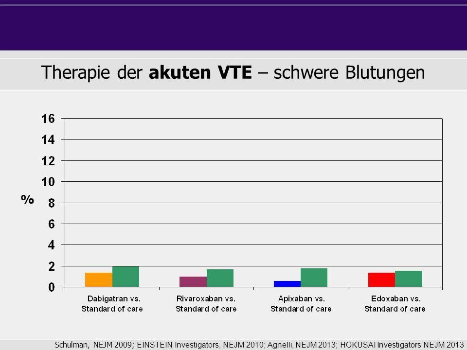 Therapie der akuten VTE – schwere Blutungen Schulman, NEJM 2009; EINSTEIN Investigators, NEJM 2010; Agnelli, NEJM 2013; HOKUSAI Investigators NEJM 2013 %