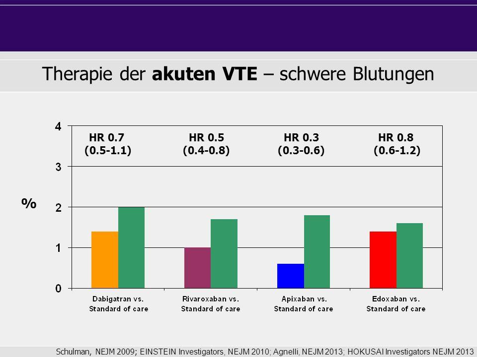 Therapie der akuten VTE – schwere Blutungen HR 0.3 (0.3-0.6) HR 0.8 (0.6-1.2) HR 0.7 (0.5-1.1) HR 0.5 (0.4-0.8) Schulman, NEJM 2009; EINSTEIN Investigators, NEJM 2010; Agnelli, NEJM 2013; HOKUSAI Investigators NEJM 2013 %