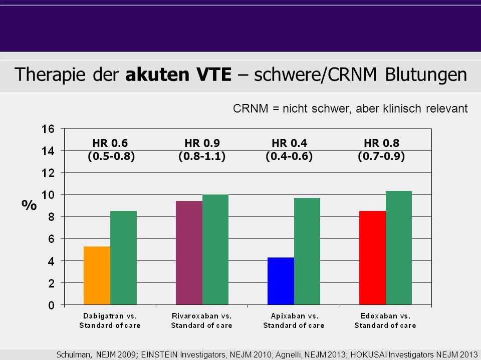 Therapie der akuten VTE – schwere/CRNM Blutungen HR 0.6 (0.5-0.8) HR 0.9 (0.8-1.1) HR 0.4 (0.4-0.6) HR 0.8 (0.7-0.9) Schulman, NEJM 2009; EINSTEIN Investigators, NEJM 2010; Agnelli, NEJM 2013; HOKUSAI Investigators NEJM 2013 % CRNM = nicht schwer, aber klinisch relevant