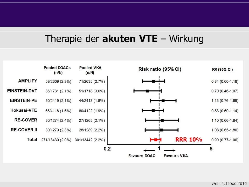 Therapie der akuten VTE – Wirkung van Es, Blood 2014 RRR 10%