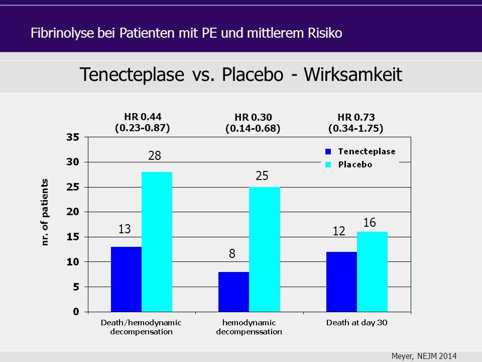 nr. of patients HR 0.44 (0.23-0.87) HR 0.30 (0.14-0.68) HR 0.73 (0.34-1.75) Tenecteplase vs.
