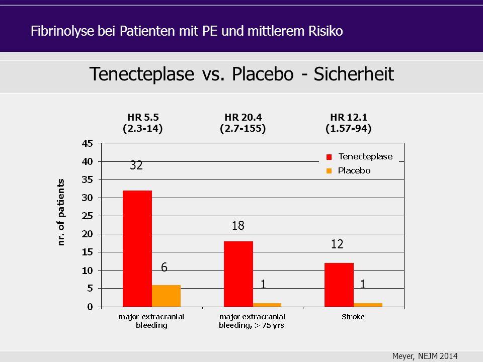 nr. of patients HR 5.5 (2.3-14) HR 20.4 (2.7-155) HR 12.1 (1.57-94) Tenecteplase vs.