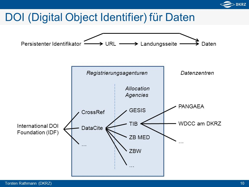 Torsten Rathmann (DKRZ) 10 DOI (Digital Object Identifier) für Daten Persistenter IdentifikatorURLLandungsseiteDaten International DOI Foundation (IDF) CrossRef DataCite … GESIS TIB ZB MED ZBW … WDCC am DKRZ PANGAEA … Registrierungsagenturen Allocation Agencies Datenzentren
