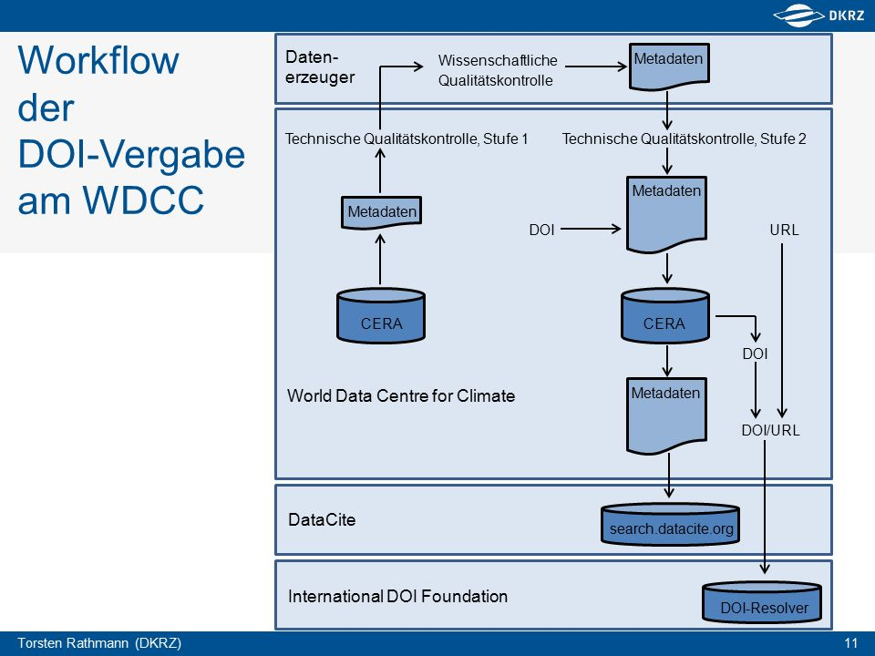 Torsten Rathmann (DKRZ) 11 Workflow der DOI-Vergabe am WDCC search.datacite.org DOI-Resolver CERA Metadaten CERA Wissenschaftliche Qualitätskontrolle Technische Qualitätskontrolle, Stufe 1 Technische Qualitätskontrolle, Stufe 2 Daten­ erzeuger World Data Centre for Climate DataCite International DOI Foundation DOI DOI/URL URL DOI