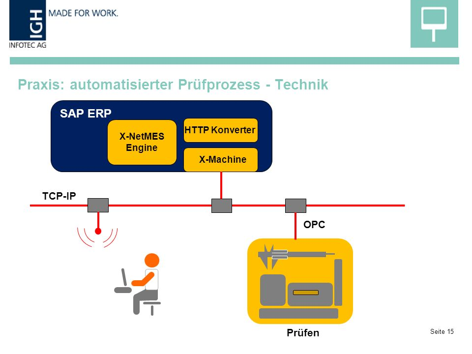Praxis: automatisierter Prüfprozess - Technik Seite 15 Prüfen SAP ERP X-Machine HTTP Konverter X-NetMES Engine OPC TCP-IP