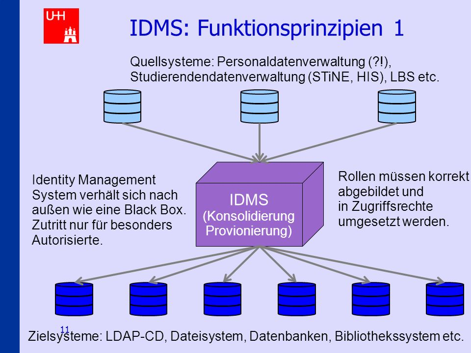 Identity-Management an den Hamburger Hochschulen 11 IDMS: Funktionsprinzipien 1 IDMS (Konsolidierung Provionierung) Quellsysteme: Personaldatenverwaltung ( !), Studierendendatenverwaltung (STiNE, HIS), LBS etc.