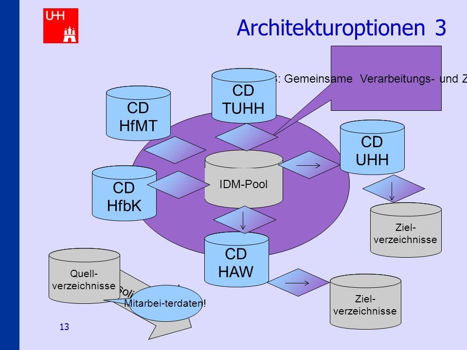 Identity-Management an den Hamburger Hochschulen 13 Architekturoptionen 3 IDM-Pool IDMS: Gemeinsame Verarbeitungs- und Zugriffslogik CD HAW CD HfMT CD HfbK CD TUHH CD UHH Ziel- verzeichnisse Konsolidierung Quell- verzeichnisse Ziel- verzeichnisse Mitarbei-terdaten!