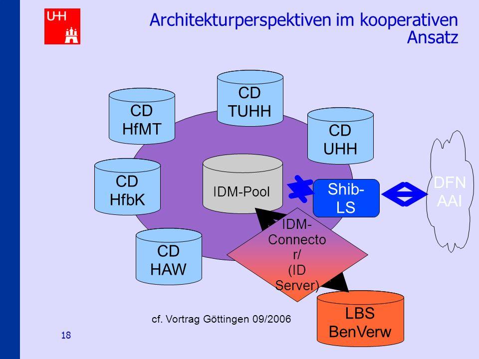 Identity-Management an den Hamburger Hochschulen 18 Architekturperspektiven im kooperativen Ansatz CD HAW CD HfMT CD HfbK CD TUHH CD UHH IDM-Pool Shib- LS DFN AAI LBS BenVerw IDM- Connecto r/ (ID Server) cf.