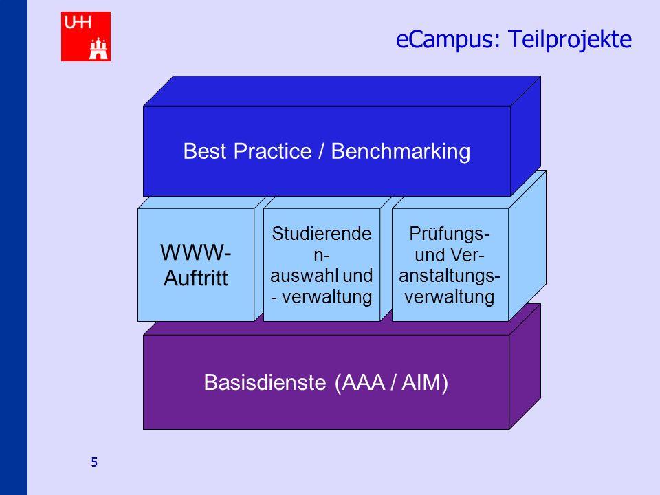 Identity-Management an den Hamburger Hochschulen 5 Basisdienste (AAA / AIM) eCampus: Teilprojekte WWW- Auftritt Studierende n- auswahl und - verwaltung Prüfungs- und Ver- anstaltungs- verwaltung Best Practice / Benchmarking