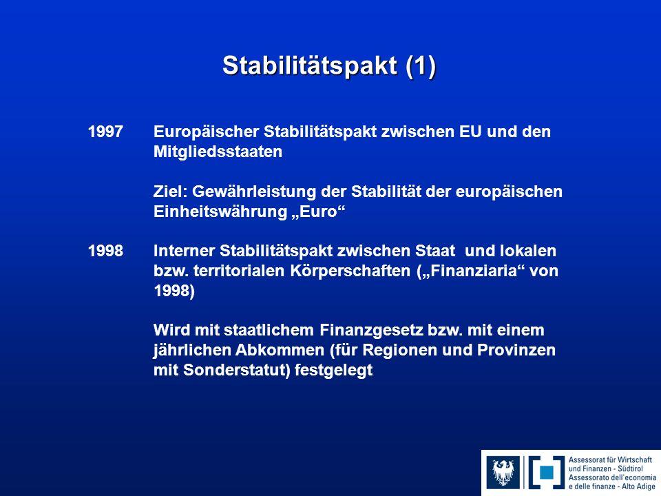 """Stabilitätspakt (1) 1997 Europäischer Stabilitätspakt zwischen EU und den Mitgliedsstaaten Ziel: Gewährleistung der Stabilität der europäischen Einheitswährung """"Euro 1998 Interner Stabilitätspakt zwischen Staat und lokalen bzw."""