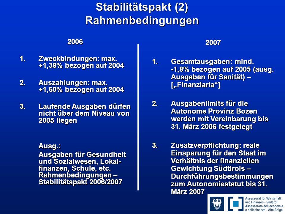Stabilitätspakt (2) Rahmenbedingungen 2006 1.Zweckbindungen: max.