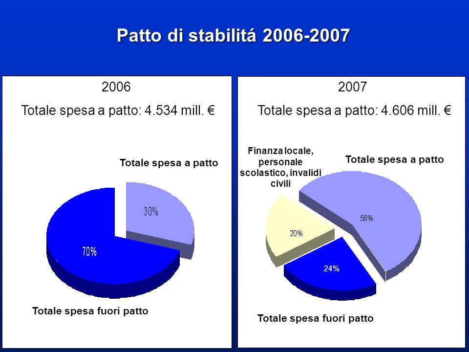 Patto di stabilitá 2006-2007 Totale spesa a patto Totale spesa fuori patto Finanza locale, personale scolastico, invalidi civili 2006 Totale spesa a patto: 4.534 mill.