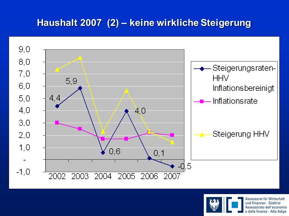 Haushalt 2007 (2) – keine wirkliche Steigerung