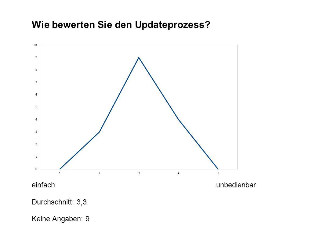 Wie bewerten Sie den Updateprozess einfachunbedienbar Durchschnitt: 3,3 Keine Angaben: 9