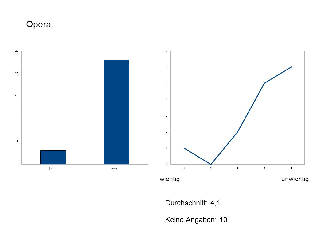 Opera wichtigunwichtig Durchschnitt: 4,1 Keine Angaben: 10