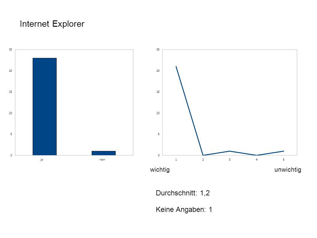 Internet Explorer wichtigunwichtig Durchschnitt: 1,2 Keine Angaben: 1