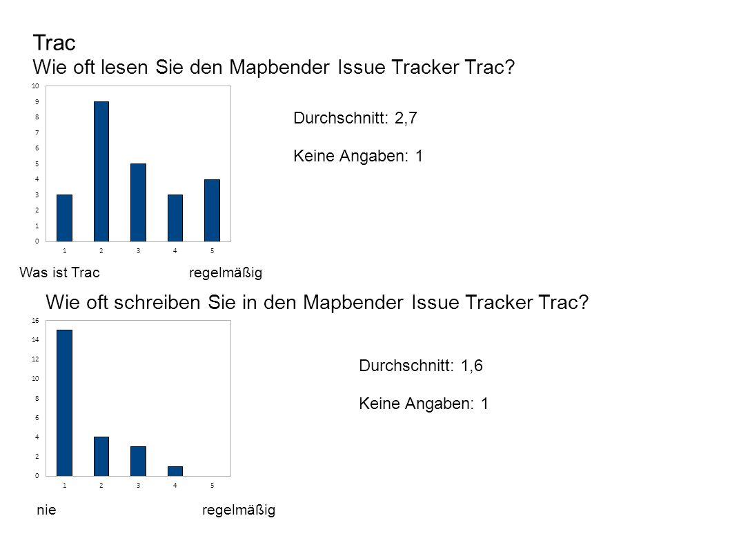 Trac Wie oft lesen Sie den Mapbender Issue Tracker Trac.
