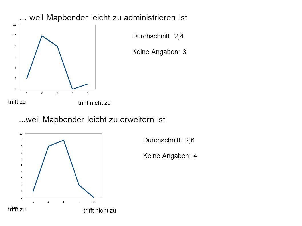 … weil Mapbender leicht zu administrieren ist...weil Mapbender leicht zu erweitern ist Durchschnitt: 2,4 Keine Angaben: 3 trifft zu trifft nicht zu Durchschnitt: 2,6 Keine Angaben: 4 trifft zu trifft nicht zu