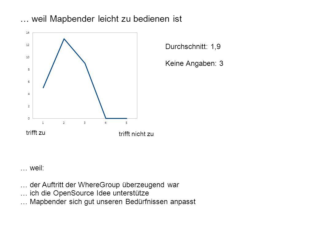 … weil Mapbender leicht zu bedienen ist Durchschnitt: 1,9 Keine Angaben: 3 trifft zu trifft nicht zu … weil: … der Auftritt der WhereGroup überzeugend war … ich die OpenSource Idee unterstütze … Mapbender sich gut unseren Bedürfnissen anpasst