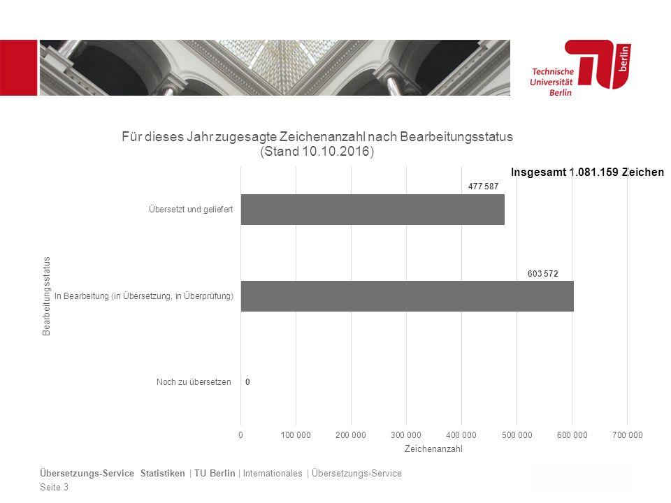 Dezentrales Logo optional Übersetzungs-Service Statistiken | TU Berlin | Internationales | Übersetzungs-Service Seite 3 Insgesamt 1.081.159 Zeichen